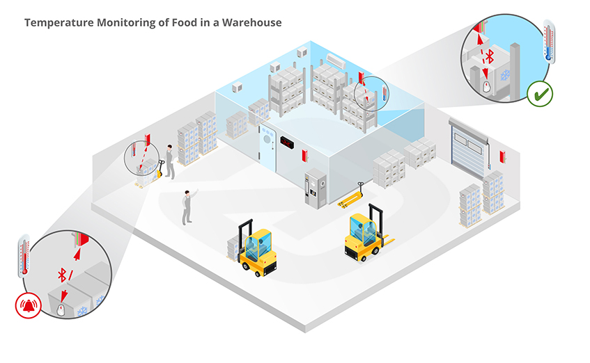 temperature monitoring of food in a warehouse
