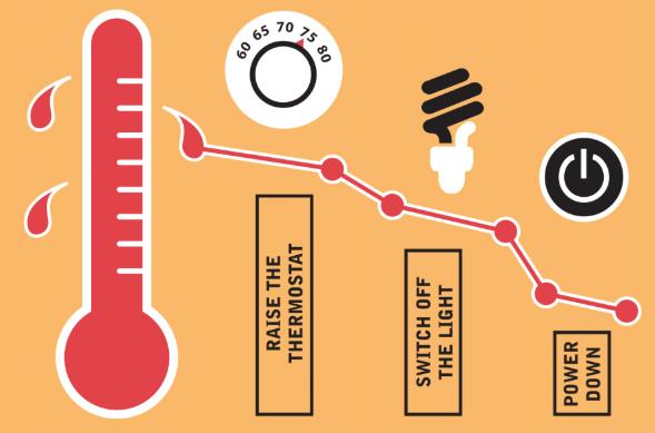 increasing [temperature due to equipment