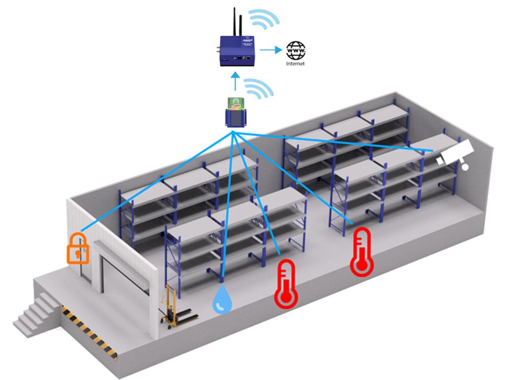warehouse monitoring diagram using AKCP Wireless Tunnel™ sensors