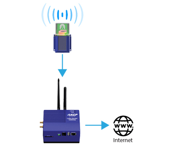wireless akcp temperature and humid monitoring device