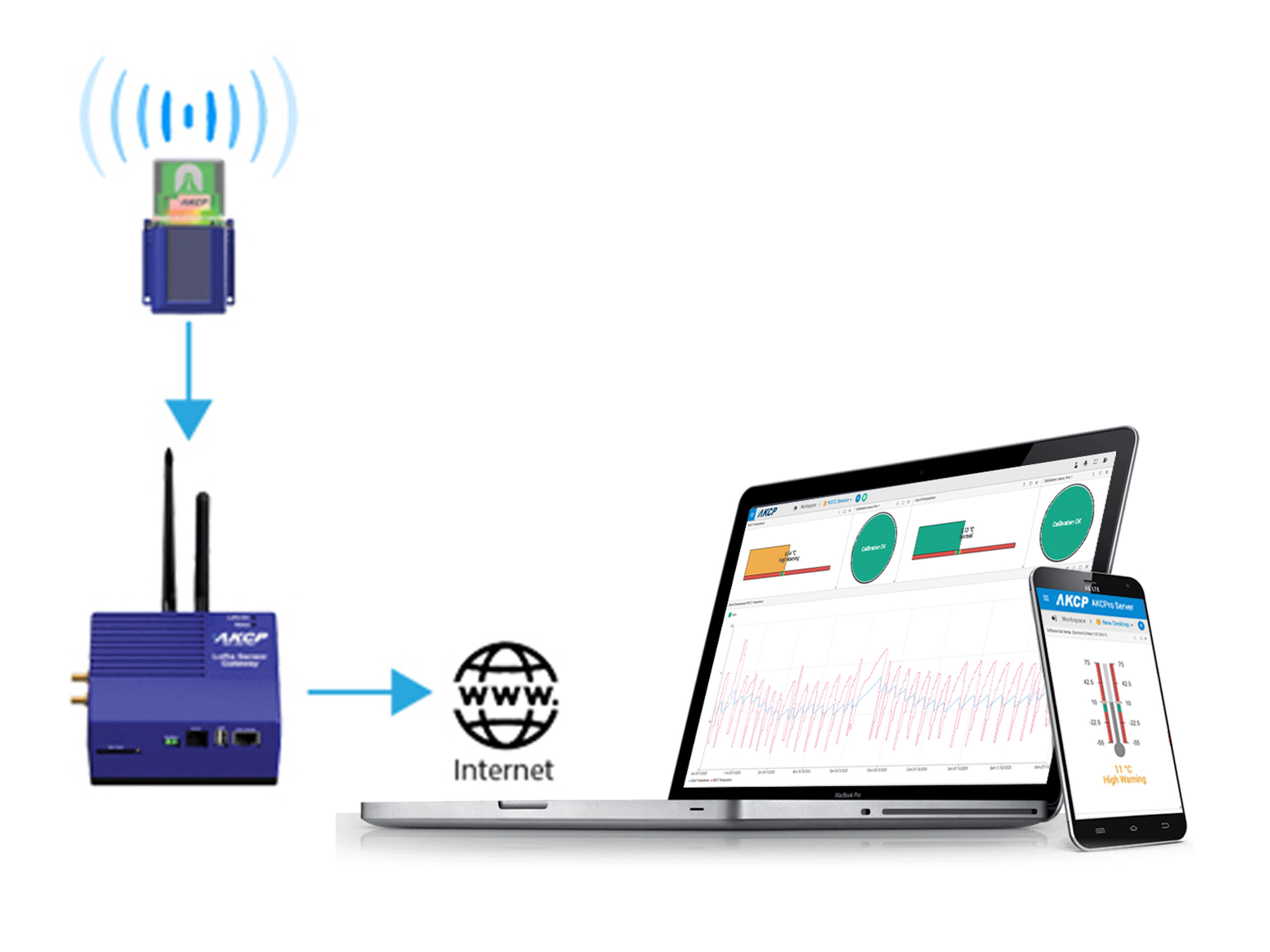 AKCP Wireless Tunnel Sensor monitoring