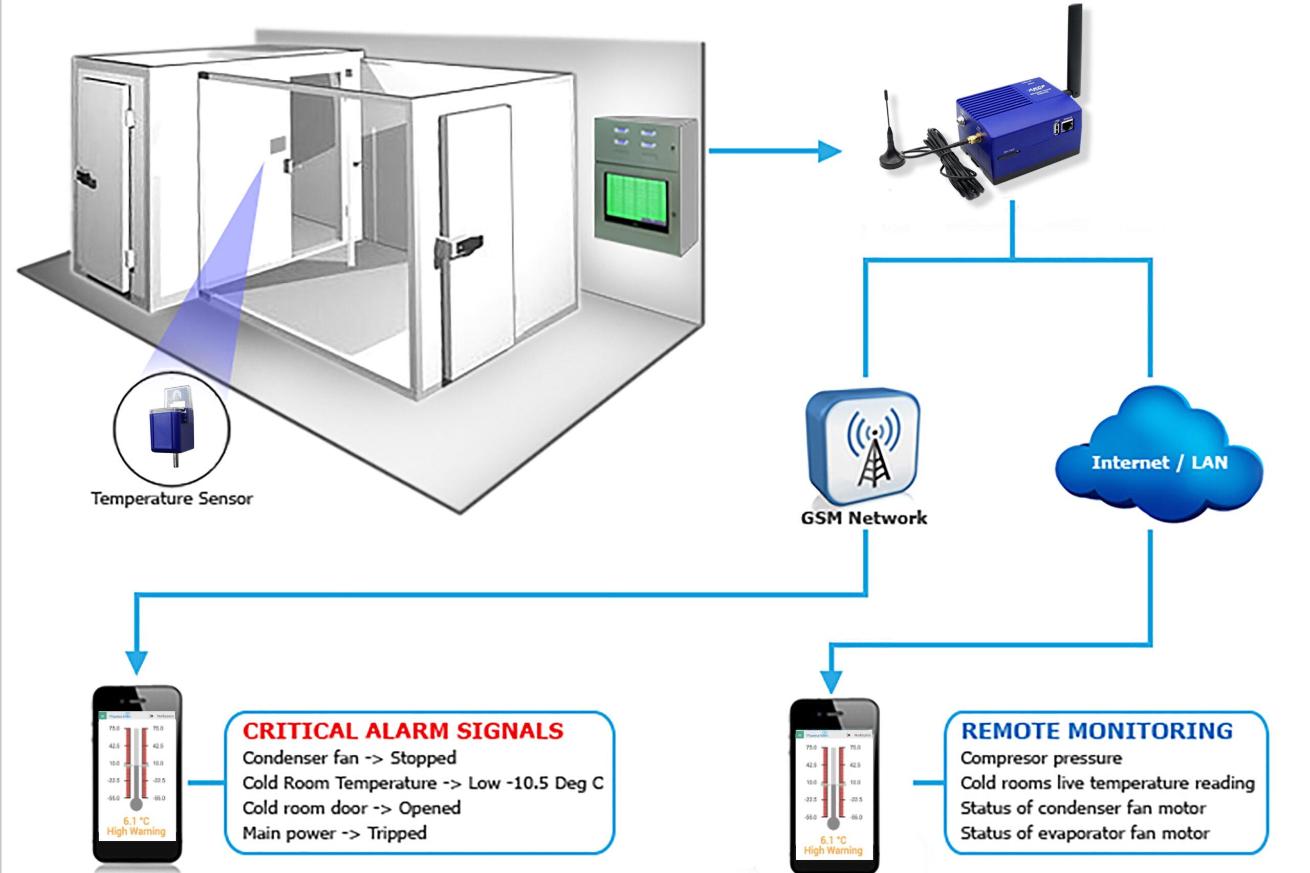 AKCP temperature monitoring system